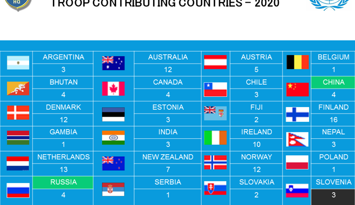 Troop Contributing Countries-2020